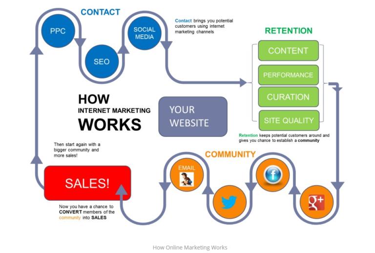 How to use Digital marketing strategy
